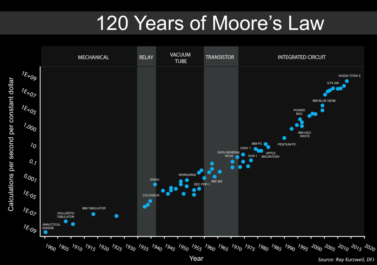 3.18: The exponential growth in computing power over the last 120 years. Graph by Steve Jurvetson, extending a prior graph of Ray Kurzweil.